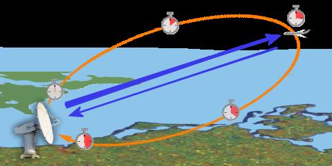 radarprinzip