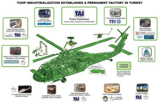 Στο πρόγραμμα προμήθειας 109 ελικοπτέρων T-70i γίνεται ευρεία χρήση εγχώρια αναπτυγμένων συστημάτων.