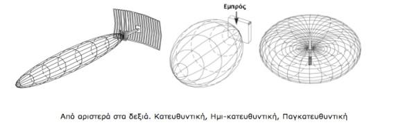 Antennas_Directionality