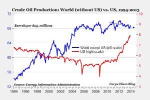 Στο διάγραμμα αυτό φαίνεται η εβδομαδιαία παραγωγή πετρελαίου. Παρατηρήστε ότι η παραγωγή πετρελαίου στις ΗΠΑ την τελευταία χρονιά έφτασε να ισοφαρίσει την παραγωγή πετρελαίου του υπολοίπου πλανήτη (!)