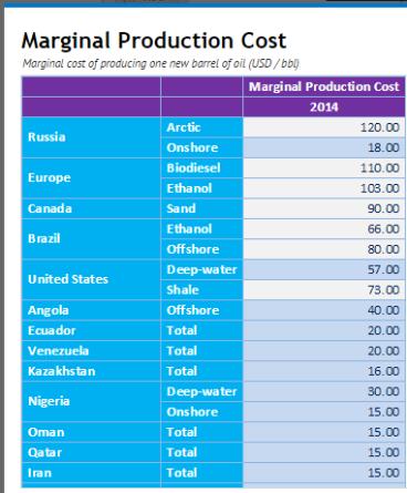 oil cost