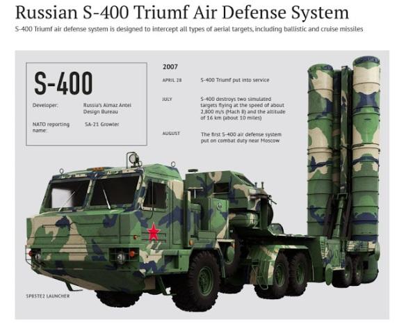 S-400_Triumf_Air_Defense_System_Main_1