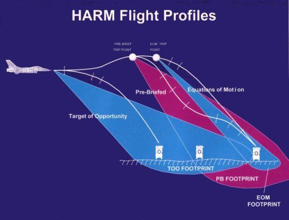 HARM-Profiles-S